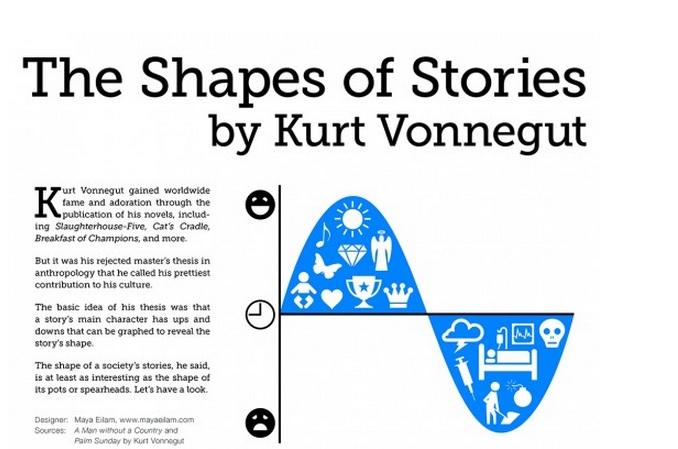 Kurt Vonnegut Stories
